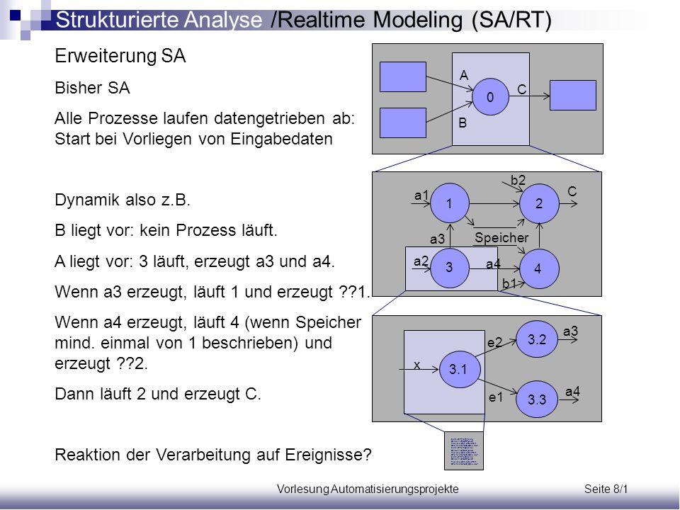 """Vorlesung Automatisierungsprojekte Seite 8/32 PSpec1; setze Soll-Niveau Speichere vorgegebenes Niveau im Speicher Soll-Niveau PSpec2; prüfe_ob_Tank_voll Issue LOOP IF Ist-Niveau >= Soll-Niveau THEN Generate Tank_voll; Exit; END IF; END LOOP; PSpec3; prüfe_ob_Tank_leer Issue LOOP IF Ist-Niveau = 0 THEN Generate Tank_leer; Exit; END IF; END LOOP; PSpec4; öffne Auslaßventil Issue Generate AV_Sollstatus = Auf; PSpec5; schließe Auslaßventil Issue Generate AV_Sollstatus = Zu; PSpec6; öffne Einlaßventil Issue Generate EV_Sollstatus = Auf; PSpec7; schließe Einlaßventil Issue Generate EV_Sollstatus = Zu; Aufgabe 2 Modellierung einer Tankanlagensteuerung mit der RT Methode Lösung: CSpec0 Tank leer Schließe Auslaßventil Kommando """"Tank leeren Öffne Auslaßventil Prüfe ob Tank leer Tank voll Schließe Einlaßventil Kommando """"Tank füllen Öffne Einlaßventil Prüfe ob Tank voll Kommando """"Sollwert eingeben Setze Soll-Niveau 1 Tank ist leer 3 Tank ist voll 2 Tank wird gefüllt 4 Tank wird geleert Strukturierte Analyse /Realtime Modeling (SA/RT)"""