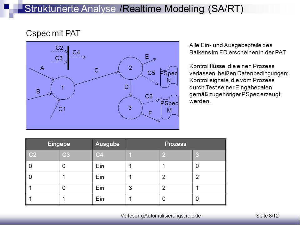 Vorlesung Automatisierungsprojekte Seite 8/12 Cspec mit PAT EingabeAusgabeProzess C2C3C4123 00Ein110 01 122 10 321 11 100 1 3 2 A B C1 C D E F C5 C6 C