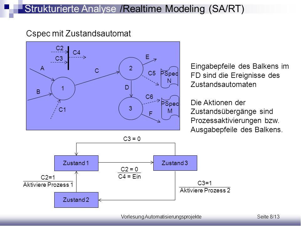 Vorlesung Automatisierungsprojekte Seite 8/13 Cspec mit Zustandsautomat 1 3 2 A B C1 C D E F C5 C6 C2 C3 C4 Eingabepfeile des Balkens im FD sind die E