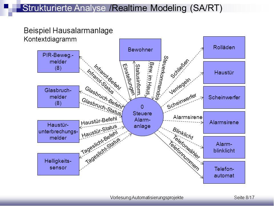 Vorlesung Automatisierungsprojekte Seite 8/17 Beispiel Hausalarmanlage Kontextdiagramm PIR-Beweg.- melder (8) Glasbruch- melder (8) Haustür- unterbrec