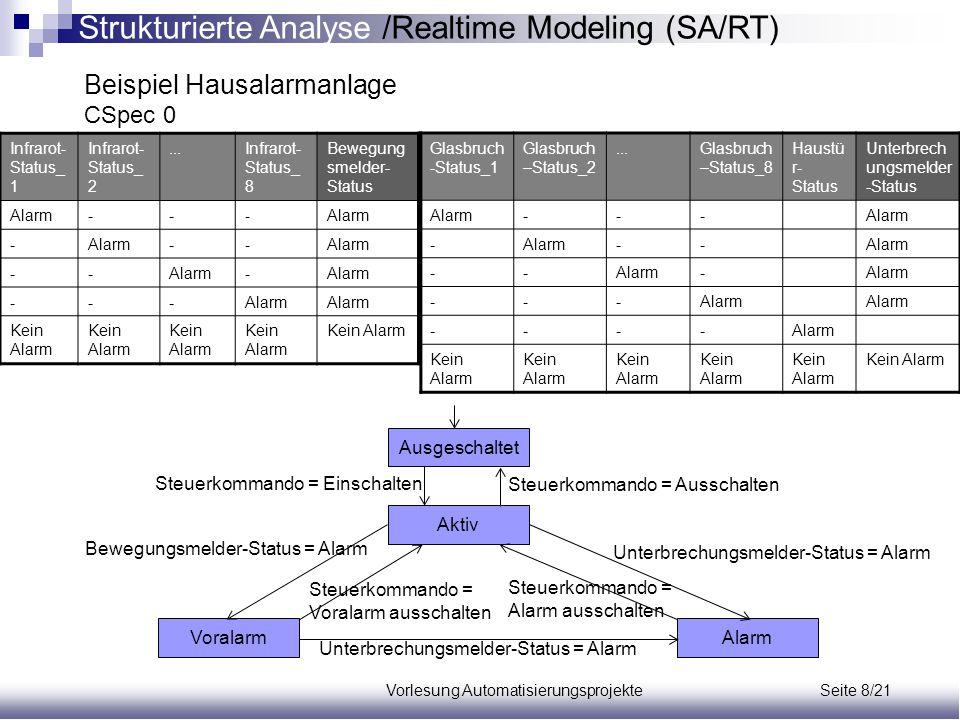 Vorlesung Automatisierungsprojekte Seite 8/21 Beispiel Hausalarmanlage CSpec 0 Infrarot- Status_ 1 Infrarot- Status_ 2...Infrarot- Status_ 8 Bewegung