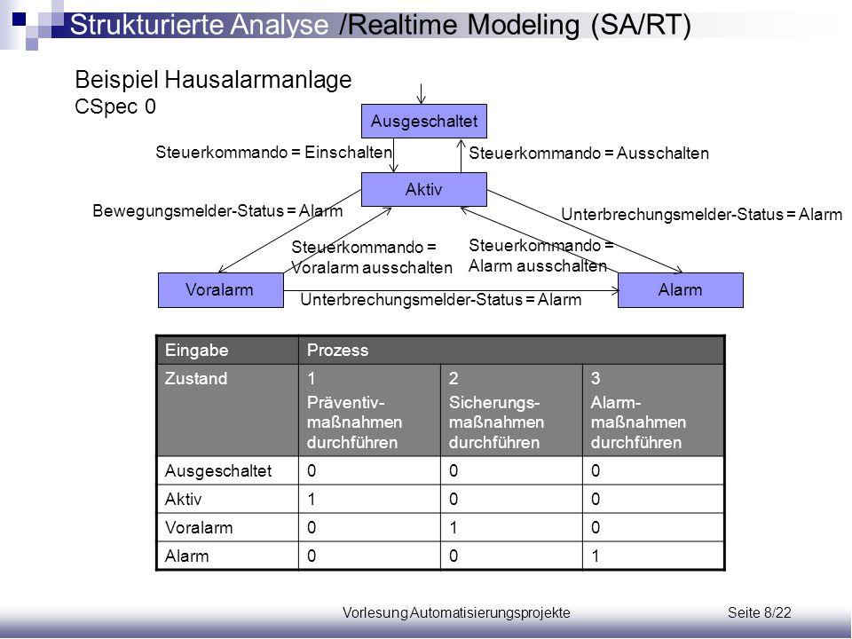 Vorlesung Automatisierungsprojekte Seite 8/22 Beispiel Hausalarmanlage CSpec 0 Ausgeschaltet Aktiv VoralarmAlarm Unterbrechungsmelder-Status = Alarm B