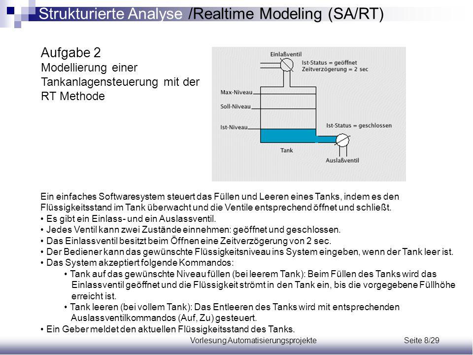Vorlesung Automatisierungsprojekte Seite 8/29 Ein einfaches Softwaresystem steuert das Füllen und Leeren eines Tanks, indem es den Flüssigkeitsstand i