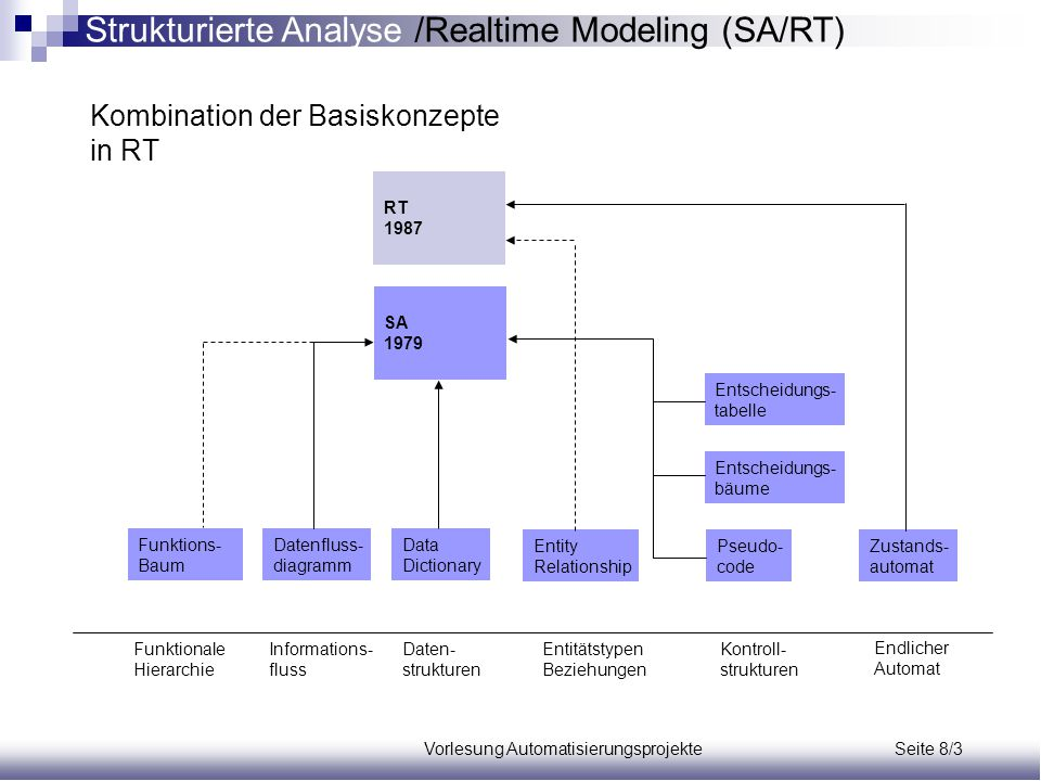 Vorlesung Automatisierungsprojekte Seite 8/3 Funktions- Baum Datenfluss- diagramm Data Dictionary Entscheidungs- tabelle Entscheidungs- bäume Pseudo-
