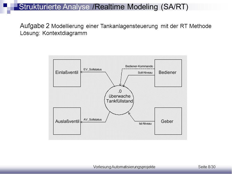 Vorlesung Automatisierungsprojekte Seite 8/30 Aufgabe 2 Modellierung einer Tankanlagensteuerung mit der RT Methode Lösung: Kontextdiagramm Strukturier