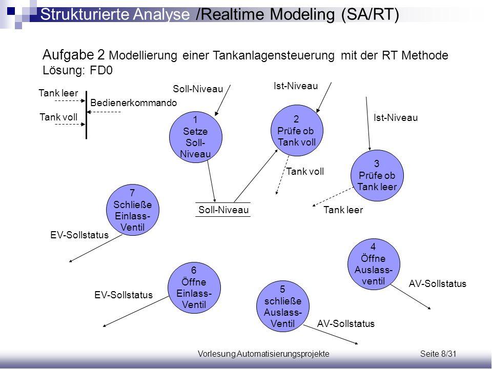 Vorlesung Automatisierungsprojekte Seite 8/31 Aufgabe 2 Modellierung einer Tankanlagensteuerung mit der RT Methode Lösung: FD0 1 Setze Soll- Niveau 2