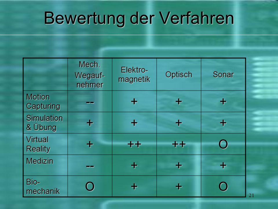 21 Bewertung der Verfahren Mech. Wegauf- nehmer Elektro- magnetik OptischSonar Motion Capturing --+++ Simulation & Übung ++++ Virtual Reality +++++O M