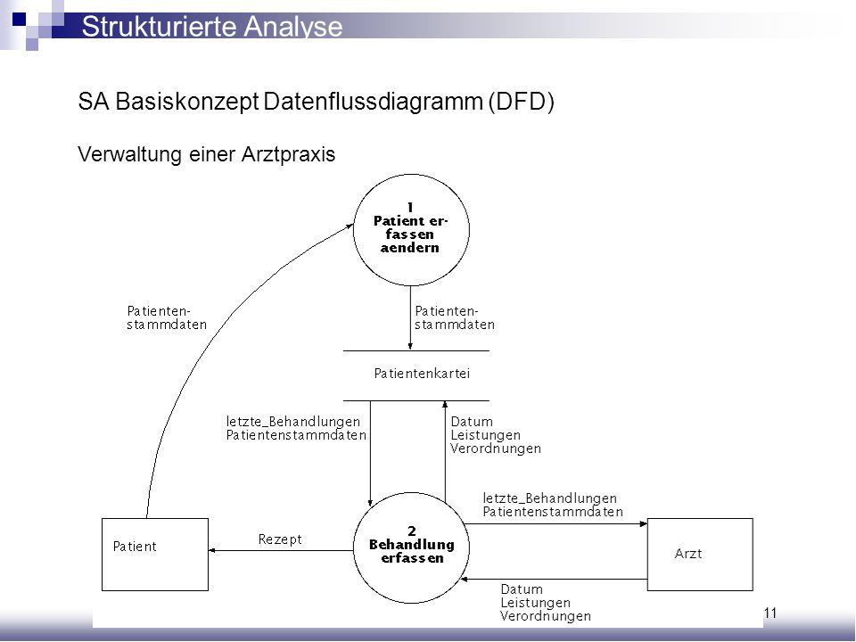 Vorlesung Automatisierungsprojekte Seite 7/11 SA Basiskonzept Datenflussdiagramm (DFD) Verwaltung einer Arztpraxis Strukturierte Analyse