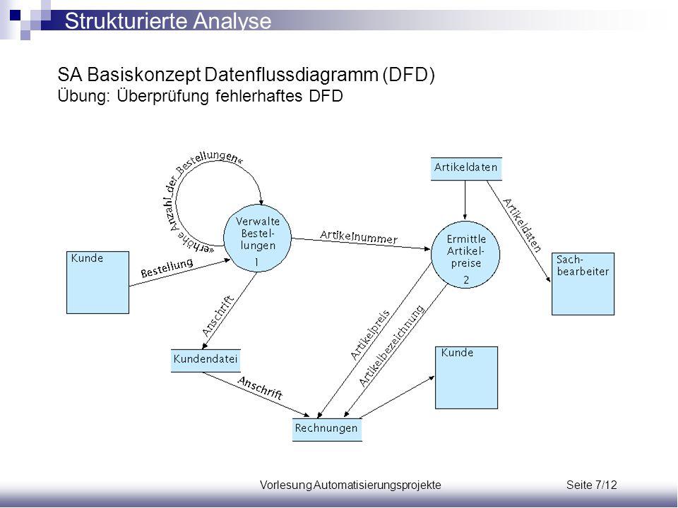 Vorlesung Automatisierungsprojekte Seite 7/12 SA Basiskonzept Datenflussdiagramm (DFD) Übung: Überprüfung fehlerhaftes DFD Strukturierte Analyse