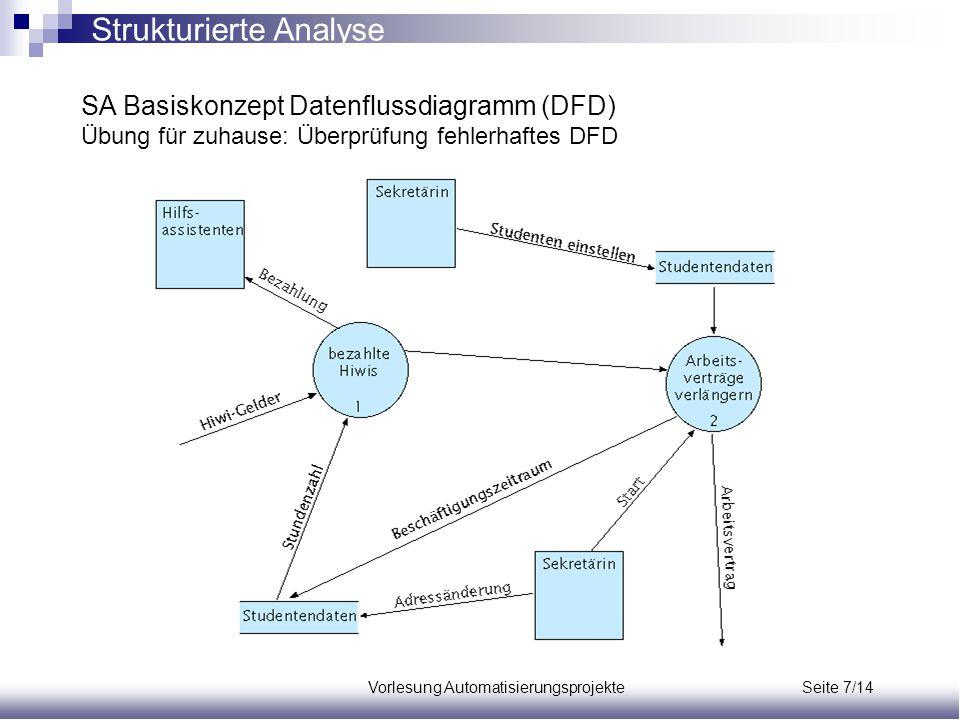 Vorlesung Automatisierungsprojekte Seite 7/14 SA Basiskonzept Datenflussdiagramm (DFD) Übung für zuhause: Überprüfung fehlerhaftes DFD Strukturierte A