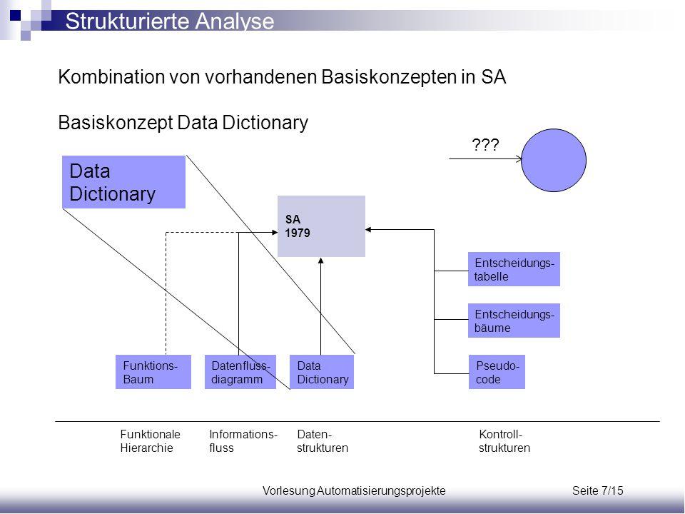 Vorlesung Automatisierungsprojekte Seite 7/15 Kombination von vorhandenen Basiskonzepten in SA Basiskonzept Data Dictionary Funktions- Baum Datenfluss