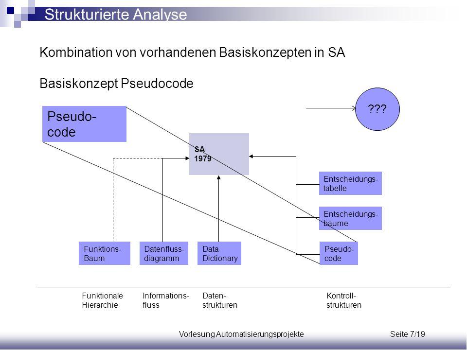 Vorlesung Automatisierungsprojekte Seite 7/19 Kombination von vorhandenen Basiskonzepten in SA Basiskonzept Pseudocode Funktions- Baum Datenfluss- dia