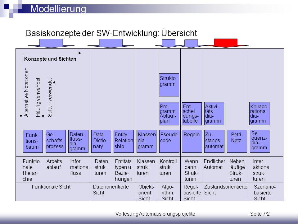 Vorlesung Automatisierungsprojekte Seite 7/2 Modellierung Basiskonzepte der SW-Entwicklung: Übersicht Funk- tions- baum Ge- schäfts- prozess Daten- fl