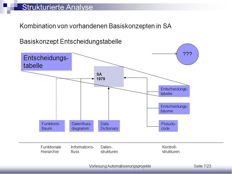 Vorlesung Automatisierungsprojekte Seite 7/23 Kombination von vorhandenen Basiskonzepten in SA Basiskonzept Entscheidungstabelle Funktions- Baum Daten