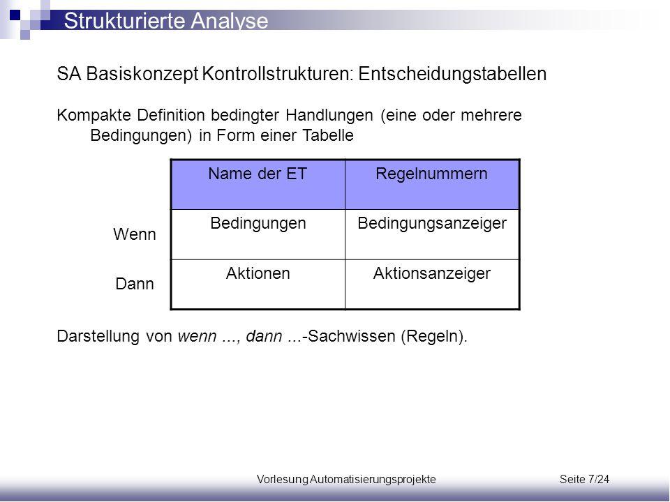 Vorlesung Automatisierungsprojekte Seite 7/24 SA Basiskonzept Kontrollstrukturen: Entscheidungstabellen Kompakte Definition bedingter Handlungen (eine