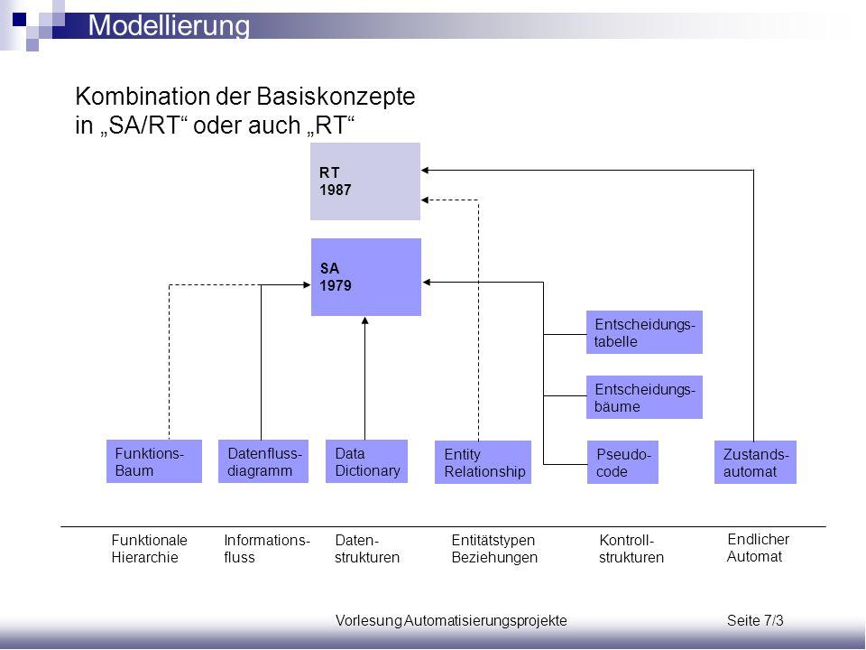 Vorlesung Automatisierungsprojekte Seite 7/3 Funktions- Baum Datenfluss- diagramm Data Dictionary Entscheidungs- tabelle Entscheidungs- bäume Pseudo-