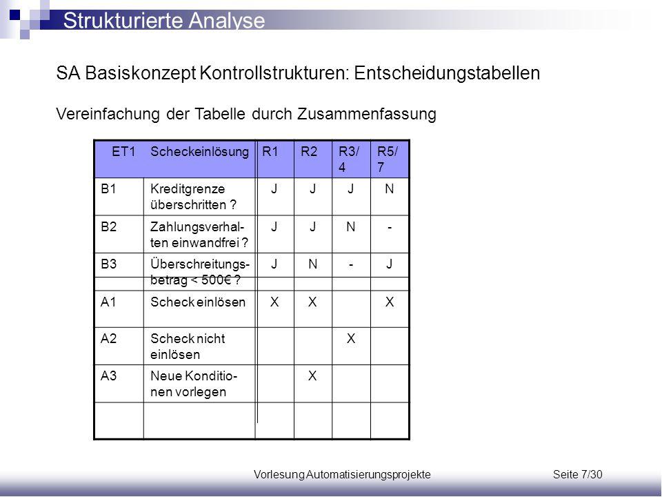 Vorlesung Automatisierungsprojekte Seite 7/30 SA Basiskonzept Kontrollstrukturen: Entscheidungstabellen Vereinfachung der Tabelle durch Zusammenfassun
