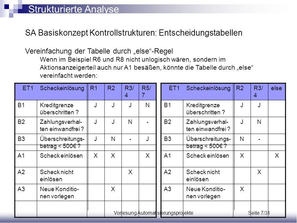 """Vorlesung Automatisierungsprojekte Seite 7/31 SA Basiskonzept Kontrollstrukturen: Entscheidungstabellen Vereinfachung der Tabelle durch """"else""""-Regel W"""