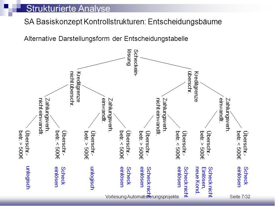 Vorlesung Automatisierungsprojekte Seite 7/32 SA Basiskonzept Kontrollstrukturen: Entscheidungsbäume Alternative Darstellungsform der Entscheidungstab
