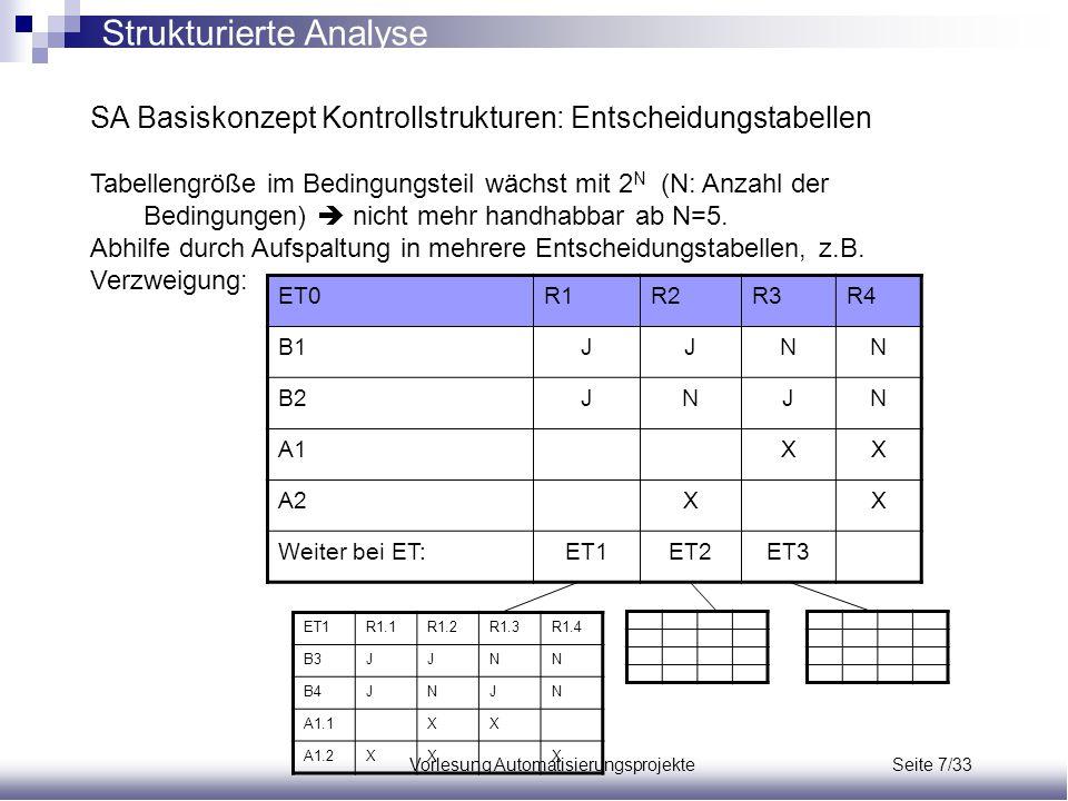 Vorlesung Automatisierungsprojekte Seite 7/33 SA Basiskonzept Kontrollstrukturen: Entscheidungstabellen Tabellengröße im Bedingungsteil wächst mit 2 N