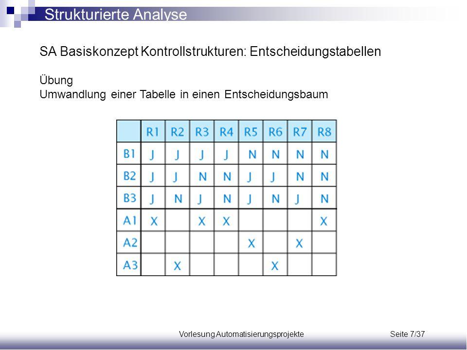 Vorlesung Automatisierungsprojekte Seite 7/37 SA Basiskonzept Kontrollstrukturen: Entscheidungstabellen Übung Umwandlung einer Tabelle in einen Entsch