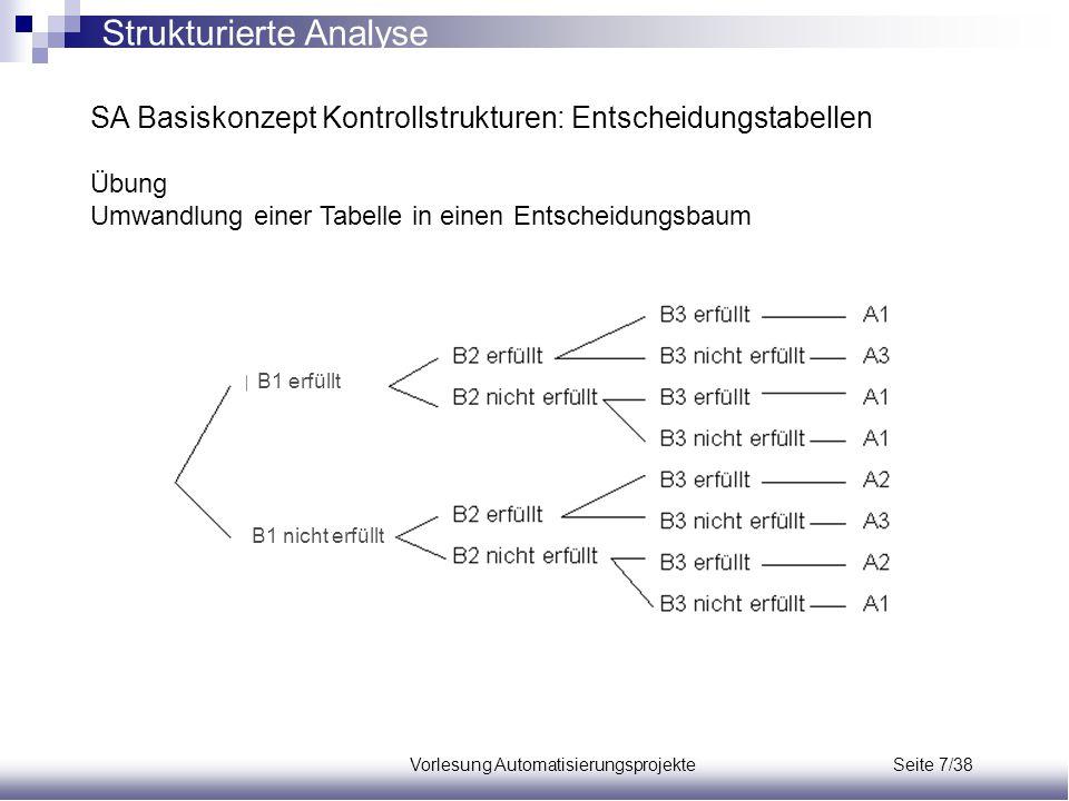 Vorlesung Automatisierungsprojekte Seite 7/38 SA Basiskonzept Kontrollstrukturen: Entscheidungstabellen Übung Umwandlung einer Tabelle in einen Entsch