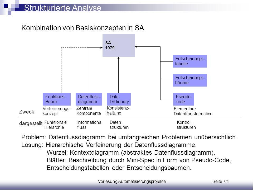 Vorlesung Automatisierungsprojekte Seite 7/4 Strukturierte Analyse Kombination von Basiskonzepten in SA Problem: Datenflussdiagramm bei umfangreichen