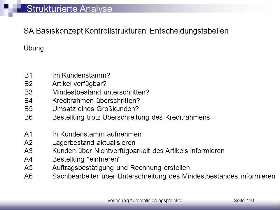 Vorlesung Automatisierungsprojekte Seite 7/41 B1Im Kundenstamm? B2Artikel verfügbar? B3Mindestbestand unterschritten? B4Kreditrahmen überschritten? B5