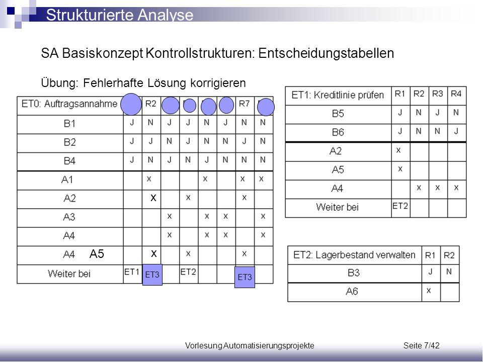 Vorlesung Automatisierungsprojekte Seite 7/42 SA Basiskonzept Kontrollstrukturen: Entscheidungstabellen Übung: Fehlerhafte Lösung korrigieren Struktur