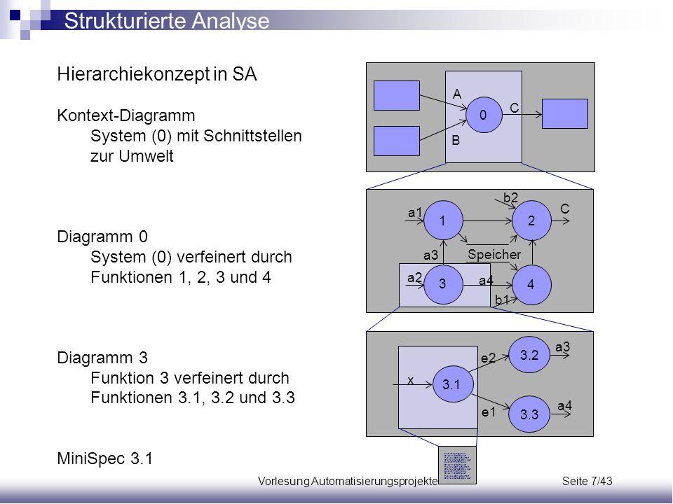 Vorlesung Automatisierungsprojekte Seite 7/43 Hierarchiekonzept in SA Kontext-Diagramm System (0) mit Schnittstellen zur Umwelt Diagramm 0 System (0)