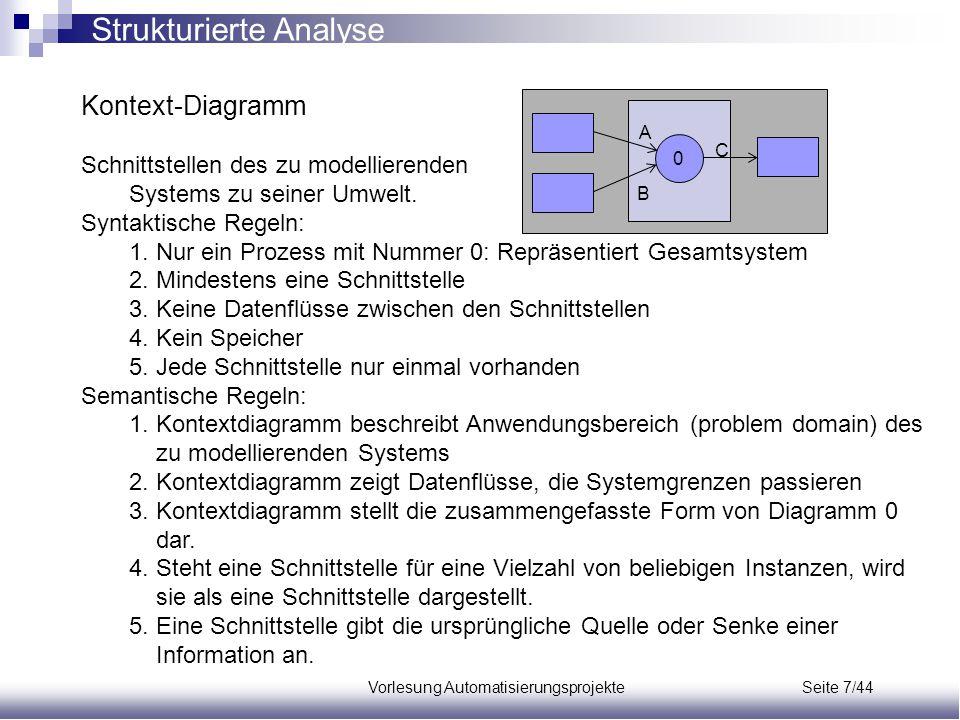 Vorlesung Automatisierungsprojekte Seite 7/44 Kontext-Diagramm Schnittstellen des zu modellierenden Systems zu seiner Umwelt. Syntaktische Regeln: 1.