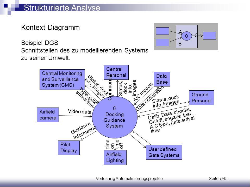 Vorlesung Automatisierungsprojekte Seite 7/45 Kontext-Diagramm Beispiel DGS Schnittstellen des zu modellierenden Systems zu seiner Umwelt. A C B 0 0 D