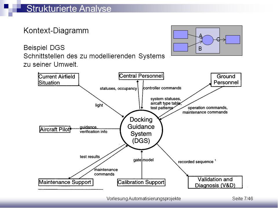 Vorlesung Automatisierungsprojekte Seite 7/46 Kontext-Diagramm Beispiel DGS Schnittstellen des zu modellierenden Systems zu seiner Umwelt. A C B Struk