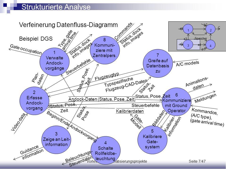 Vorlesung Automatisierungsprojekte Seite 7/47 Verfeinerung Datenfluss-Diagramm Beispiel DGS Speicher a1 a2 a3 a4 b1 b2 C 12 3 4 2 Erfasse Andock- vorg