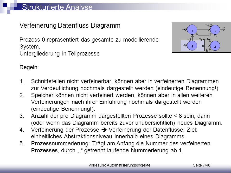 Vorlesung Automatisierungsprojekte Seite 7/48 Verfeinerung Datenfluss-Diagramm Prozess 0 repräsentiert das gesamte zu modellierende System. Unterglied