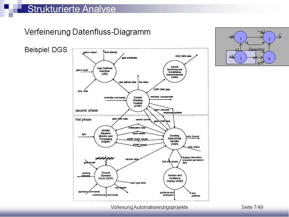 Vorlesung Automatisierungsprojekte Seite 7/49 Verfeinerung Datenfluss-Diagramm Beispiel DGS Speicher a1 a2 a3 a4 b1 b2 C 12 3 4 Strukturierte Analyse