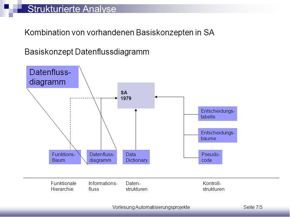 Vorlesung Automatisierungsprojekte Seite 7/5 Kombination von vorhandenen Basiskonzepten in SA Basiskonzept Datenflussdiagramm Funktions- Baum Datenflu