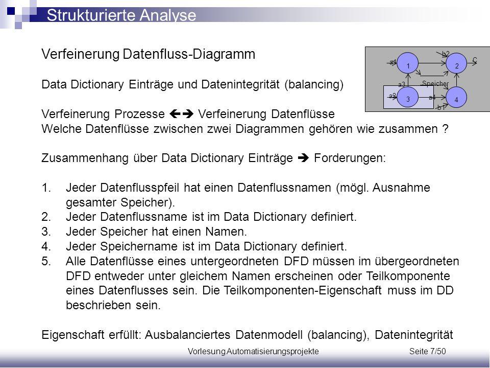 Vorlesung Automatisierungsprojekte Seite 7/50 Verfeinerung Datenfluss-Diagramm Data Dictionary Einträge und Datenintegrität (balancing) Verfeinerung P