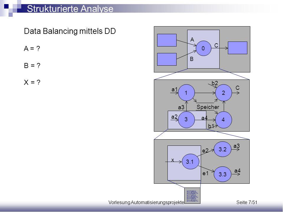 Vorlesung Automatisierungsprojekte Seite 7/51 Data Balancing mittels DD A = ? B = ? X = ? A C B a3 x e1 e2 a4 Zwiziwzrrg fdggg oi oiw Oihdshf öhjfsodf