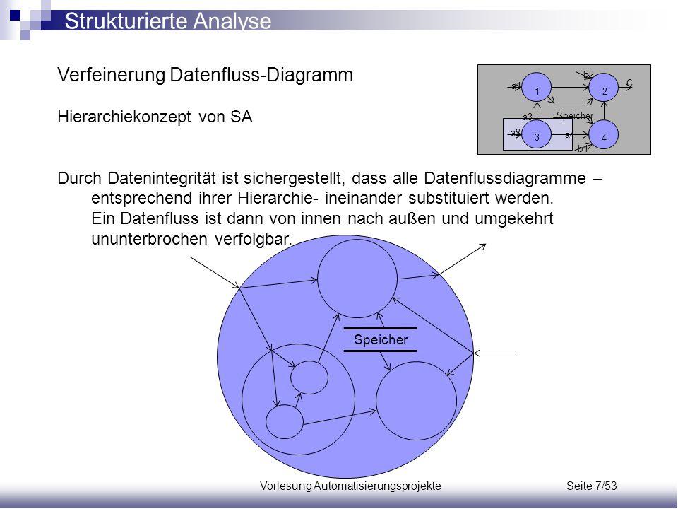 Vorlesung Automatisierungsprojekte Seite 7/53 Verfeinerung Datenfluss-Diagramm Hierarchiekonzept von SA Durch Datenintegrität ist sichergestellt, dass
