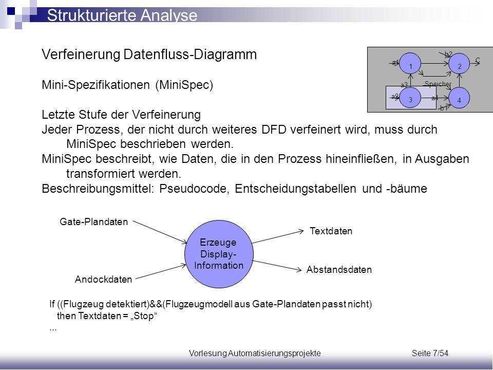 Vorlesung Automatisierungsprojekte Seite 7/54 Verfeinerung Datenfluss-Diagramm Mini-Spezifikationen (MiniSpec) Letzte Stufe der Verfeinerung Jeder Pro