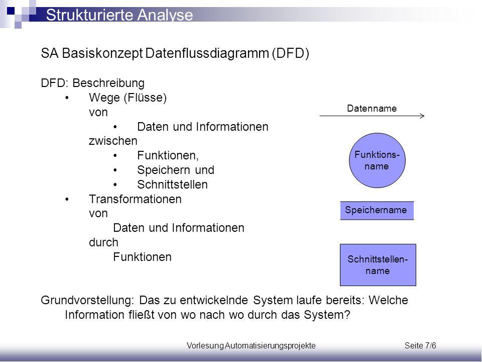Vorlesung Automatisierungsprojekte Seite 7/6 SA Basiskonzept Datenflussdiagramm (DFD) DFD: Beschreibung Wege (Flüsse) von Daten und Informationen zwis