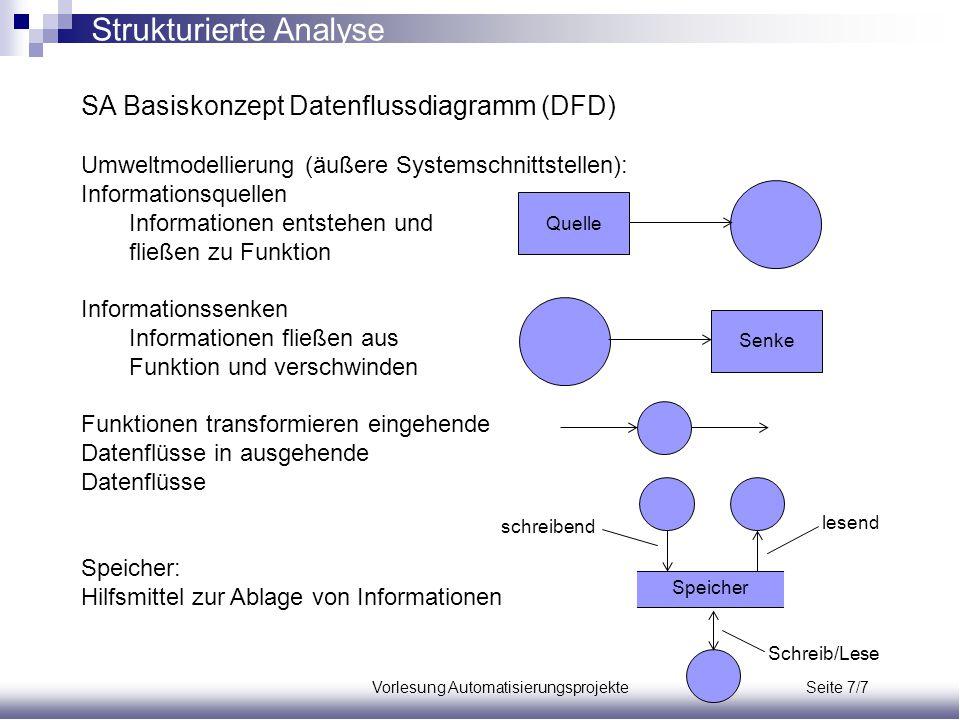 Vorlesung Automatisierungsprojekte Seite 7/7 SA Basiskonzept Datenflussdiagramm (DFD) Umweltmodellierung (äußere Systemschnittstellen): Informationsqu