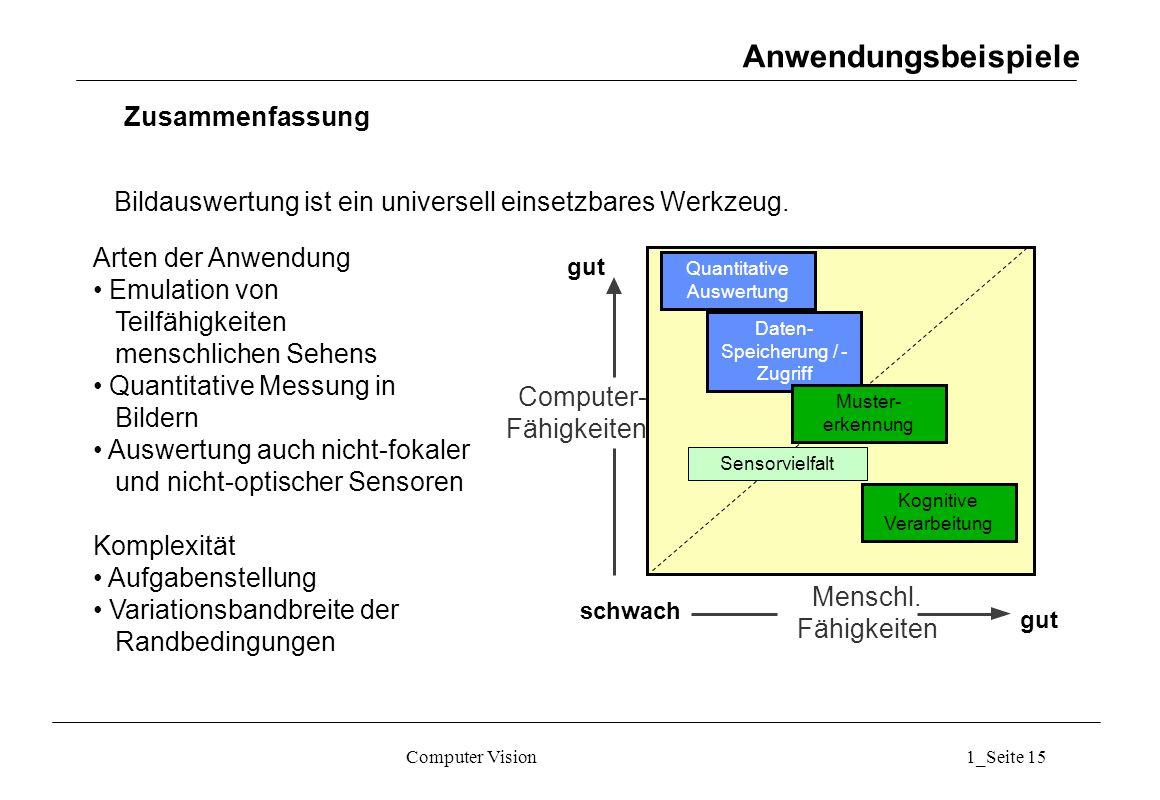 Computer Vision1_Seite 15 Anwendungsbeispiele Arten der Anwendung Emulation von Teilfähigkeiten menschlichen Sehens Quantitative Messung in Bildern Auswertung auch nicht-fokaler und nicht-optischer Sensoren Komplexität Aufgabenstellung Variationsbandbreite der Randbedingungen Computer- Fähigkeiten Menschl.
