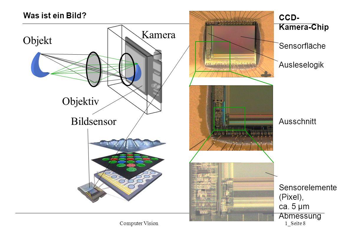 Computer Vision1_Seite 8 Objekt Kamera Objektiv Bildsensor CCD- Kamera-Chip Sensorfläche Ausleselogik Ausschnitt Sensorelemente (Pixel), ca.