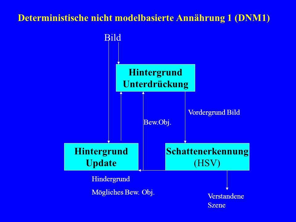 Deterministische nicht modelbasierte Annährung 1 (DNM1) Hintergrund Unterdrückung Schattenerkennung (HSV) Hintergrund Update Bild Vordergrund Bild Bew