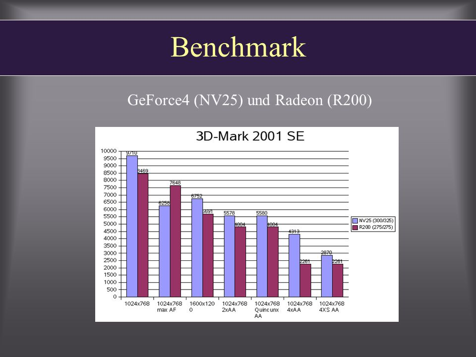 Benchmark GeForce4 (NV25) und Radeon (R200)