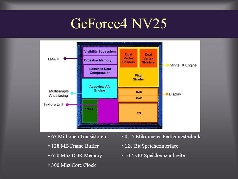GeForce4 NV25 63 Millionen Transistoren 128 MB Frame Buffer 650 Mhz DDR Memory 300 Mhz Core Clock 0,15-Mikrometer-Fertigungstechnik 128 Bit Speicherinterface 10,4 GB Speicherbandbreite
