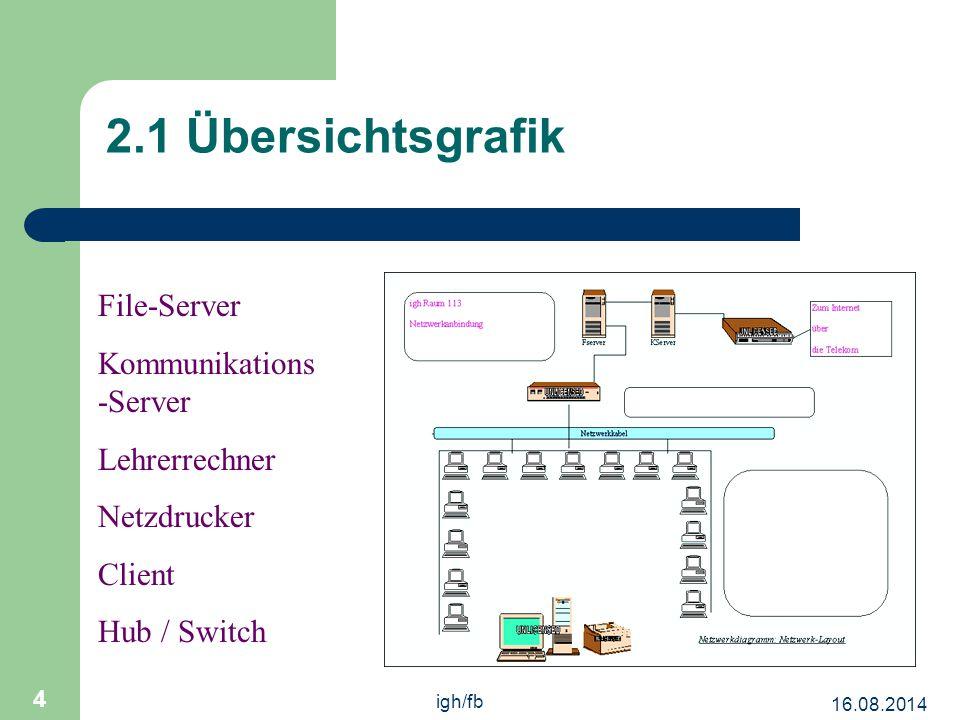 16.08.2014 igh/fb 4 2.1 Übersichtsgrafik File-Server Kommunikations -Server Lehrerrechner Netzdrucker Client Hub / Switch