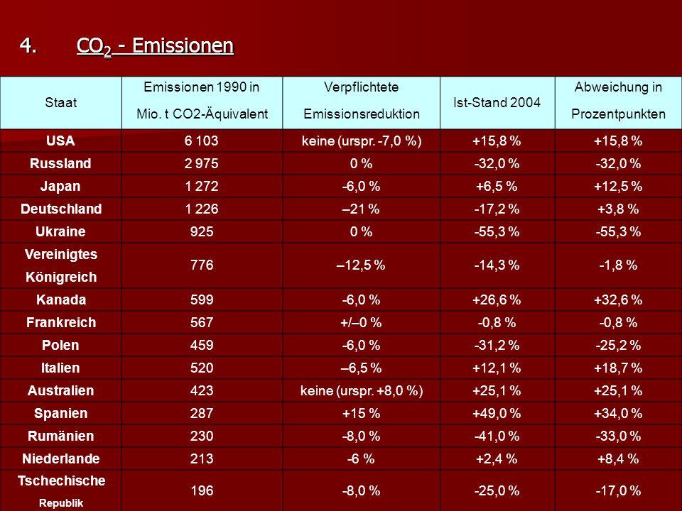 Staat Emissionen 1990 inVerpflichtete Ist-Stand 2004 Abweichung in Mio.